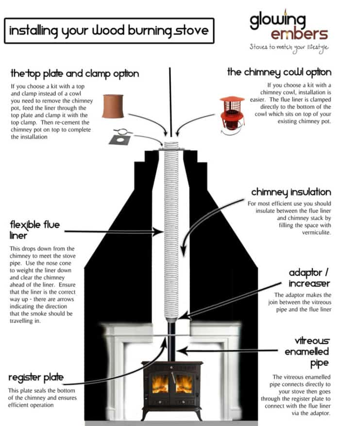 Reasons for lining a chimney when installing wood burning stoves